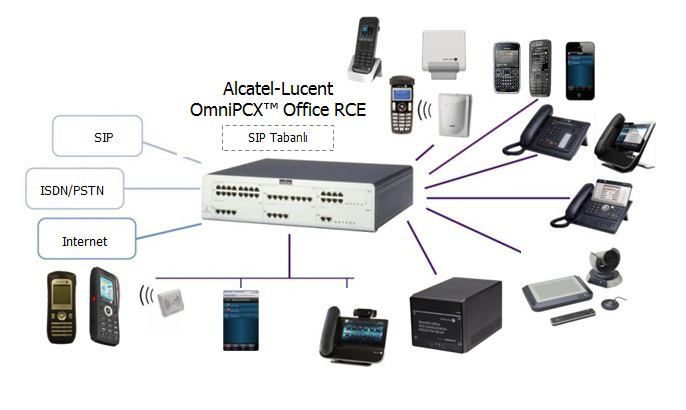 Alcatel-Lucent OmniPCX Office Rich Communication Edition oxo